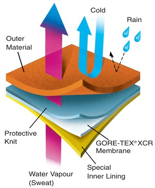 Gote-Tex diagram